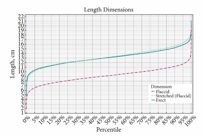 dimensiunea medie a penisului cu erecție fără erecție la fetele necunoscute
