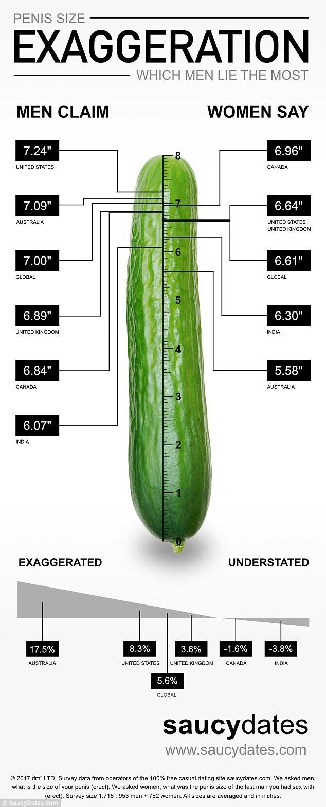 cel mai mare penis câți centimetri