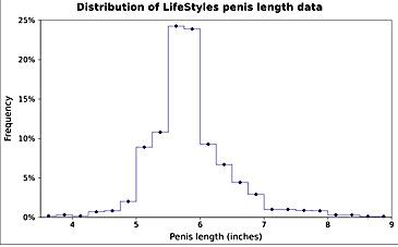 de ce o persoană are un penis mare
